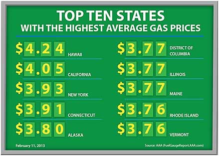 Gas Price Chart, Gas Prices are Dropping